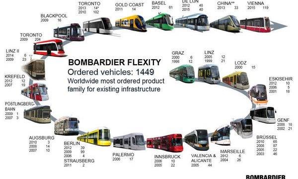 Bombardier Add