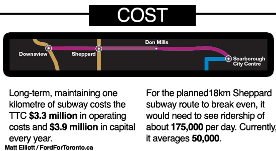 TransLink has never estimated the costs associated with maintaining a subway.