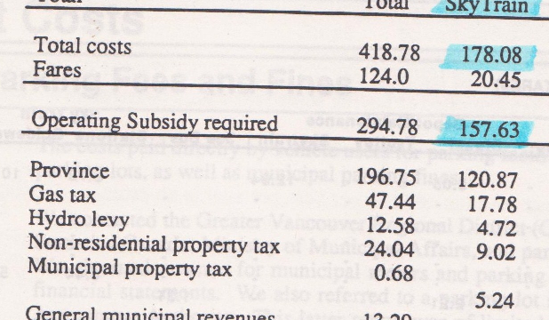 In 1992, the subsidy for SkyTrain (just the Expo Line) was $157 million! How much the subsidy for the three SkyTrain Lines and the Canada line remain a secret!