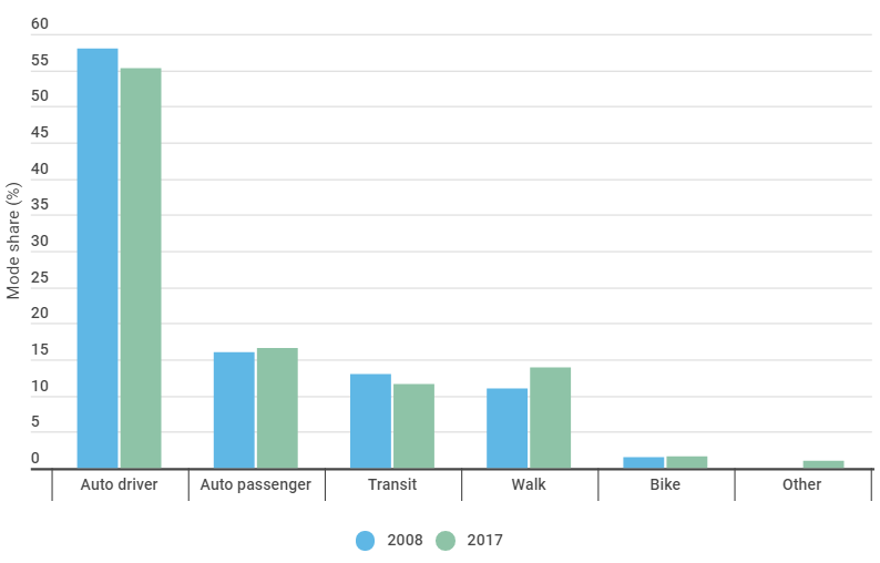 Pre Covid, Mode share for transit was declining.
